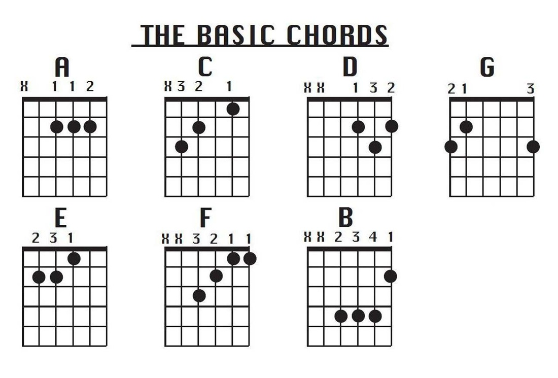 Guitar Chords For Beginners Finger Placement